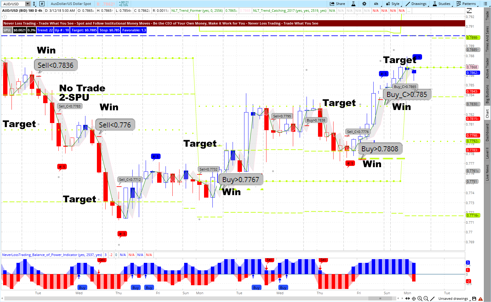 AUD_USD March 12, Example for NLT TrendCatching.png