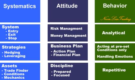 Systematics Attitude Behavior by NeverLossTrading