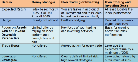 IRA Self-Investor and Money Manager Performance